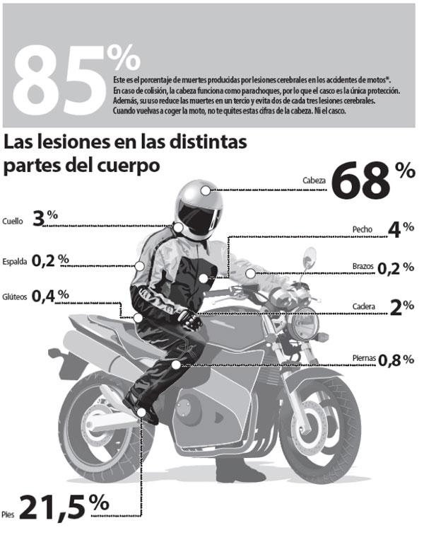 grafico-consecuencias-accidente-moto