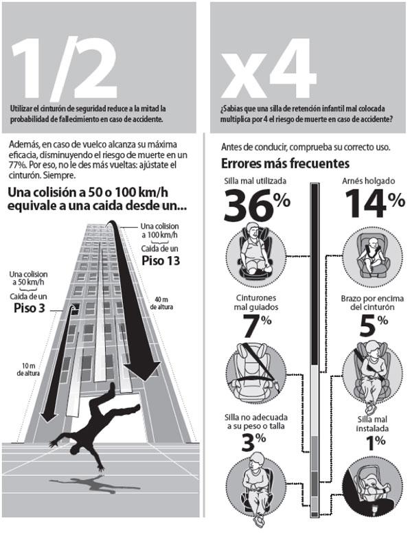 grafico-consecuencias-cinturon