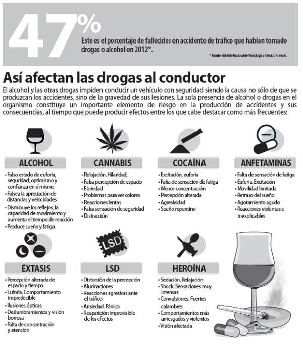 grafico-consecuencias-drogas
